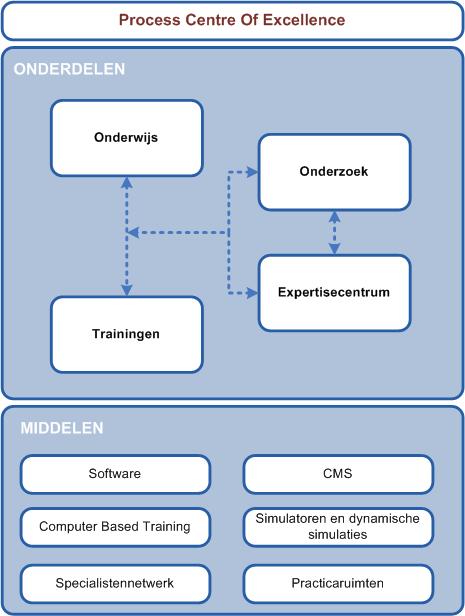 Onderdelen & Middelen Kenniscentrum sectorV2.png